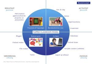 Flipping the classroom kennisnet